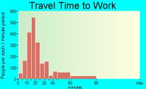 Commute time 01602 from citydata.com